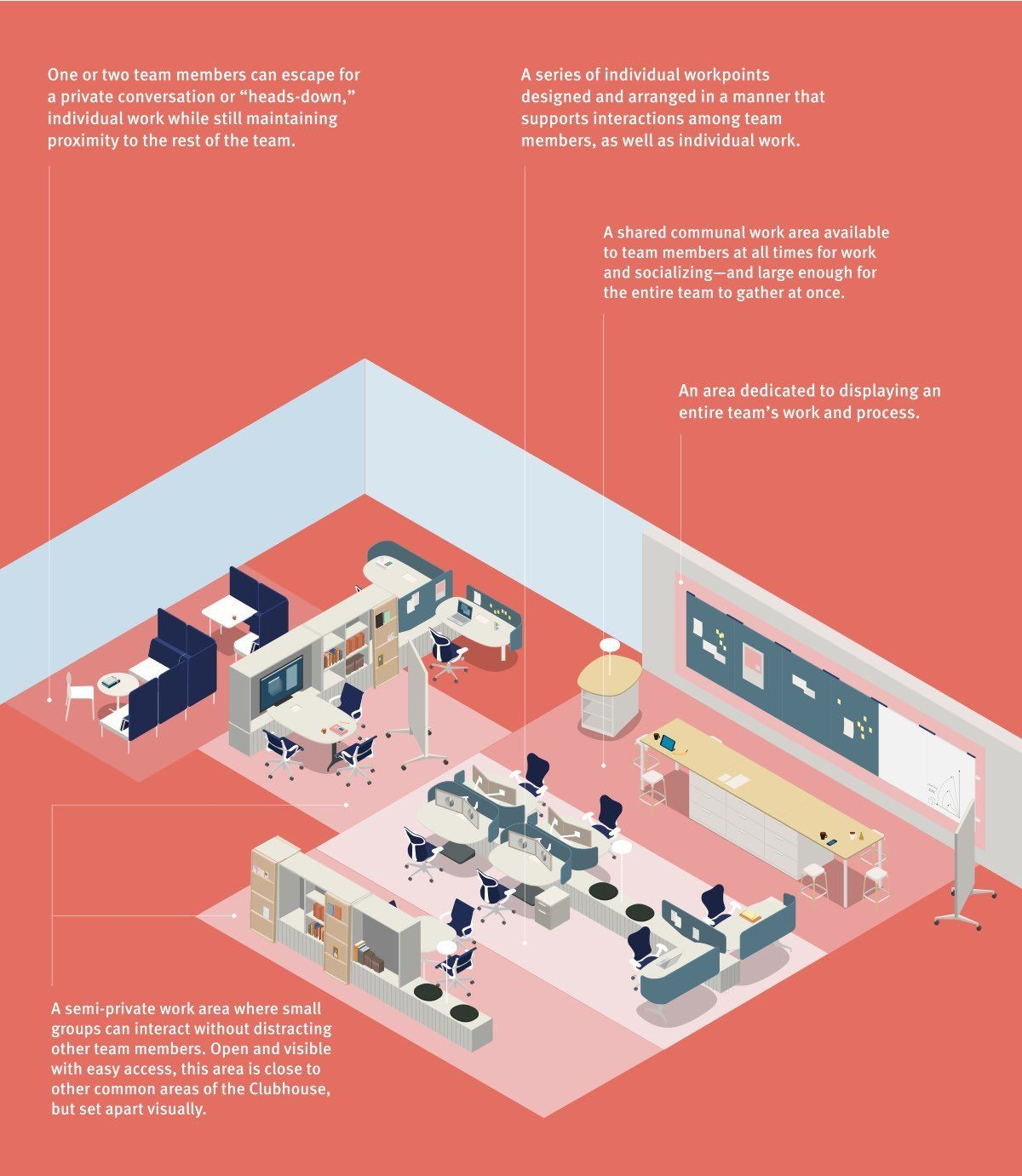 A Computerized Image Showing Advantages Of A Particular Office Setup Innovation Improvisation Office Space Design