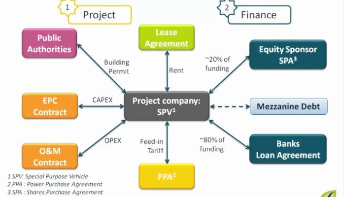 Structure Spv Real Estate Project Financing Penelusuran