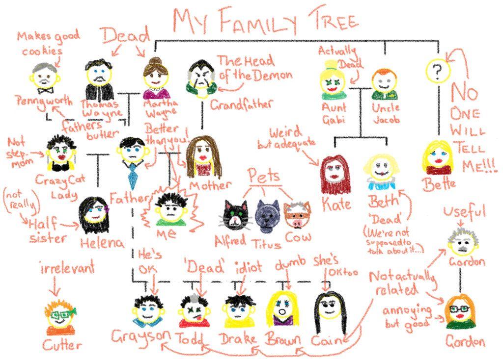 Pin by Mikayla Shasteen on DC   Wayne family, Damian wayne, Batman