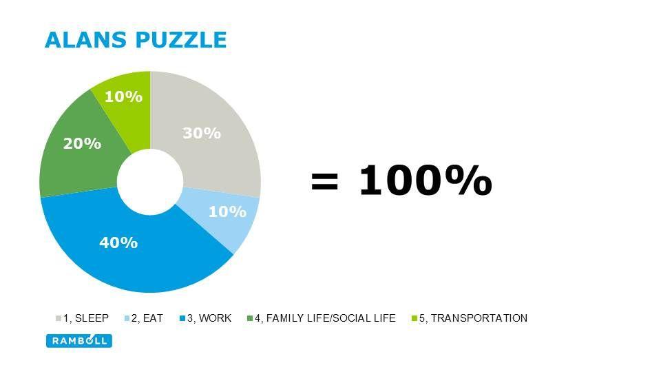 Alans 100 day puzzle