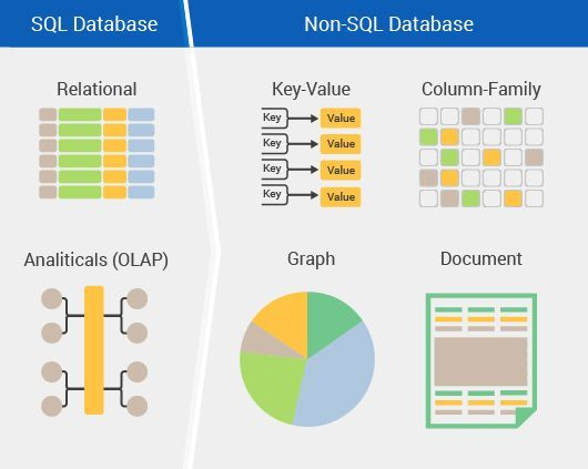 Read this blog post to know about important factors to consider before adopting a NoSQL database like MongoDB.