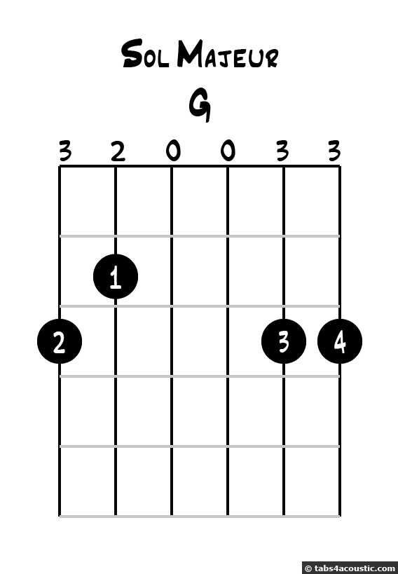 G Major Chord Diagram Music Videos Pinterest Diagram Guitars