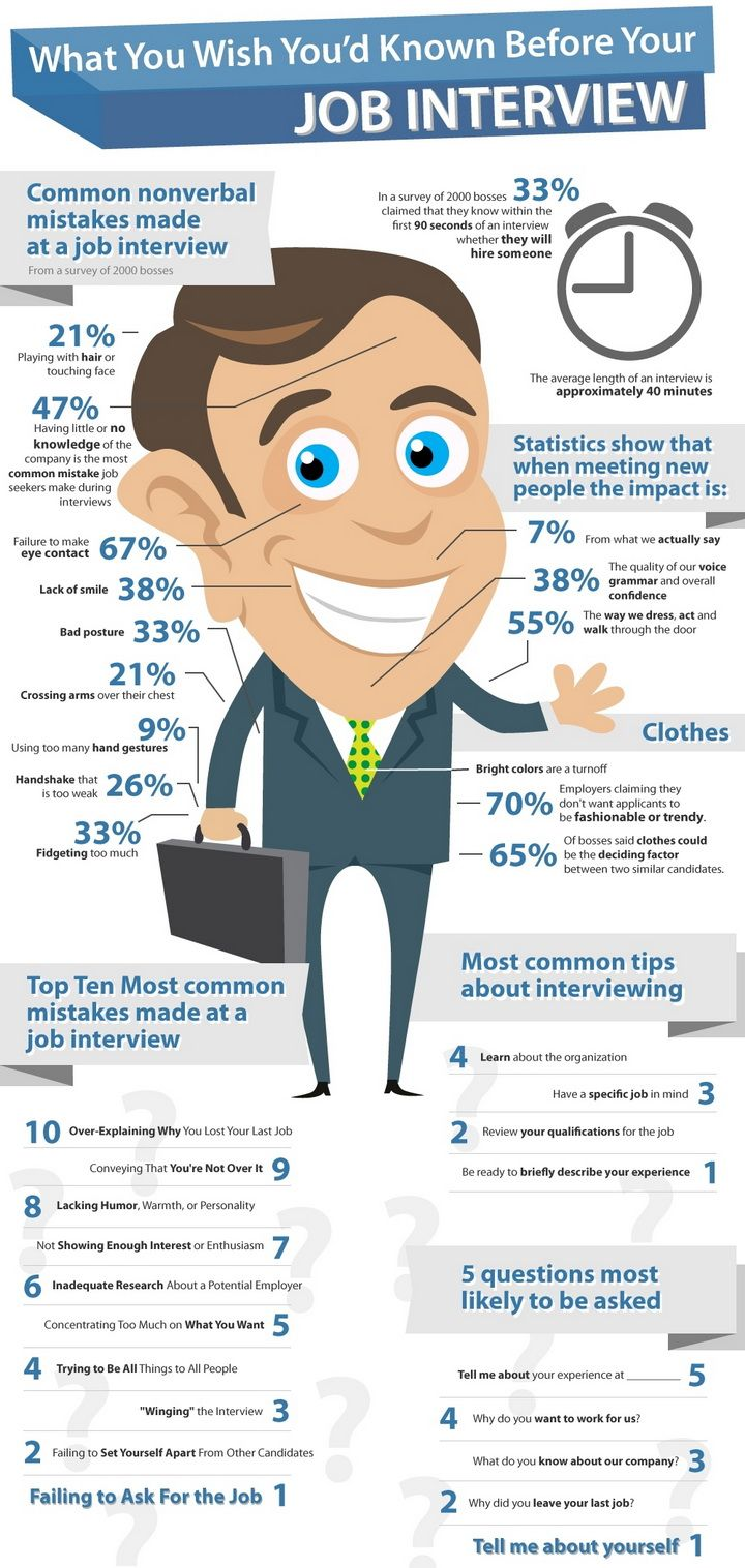 Looking For A New Job? Here Are The Most Important Things To Remember  Before Your · Job Interview ...