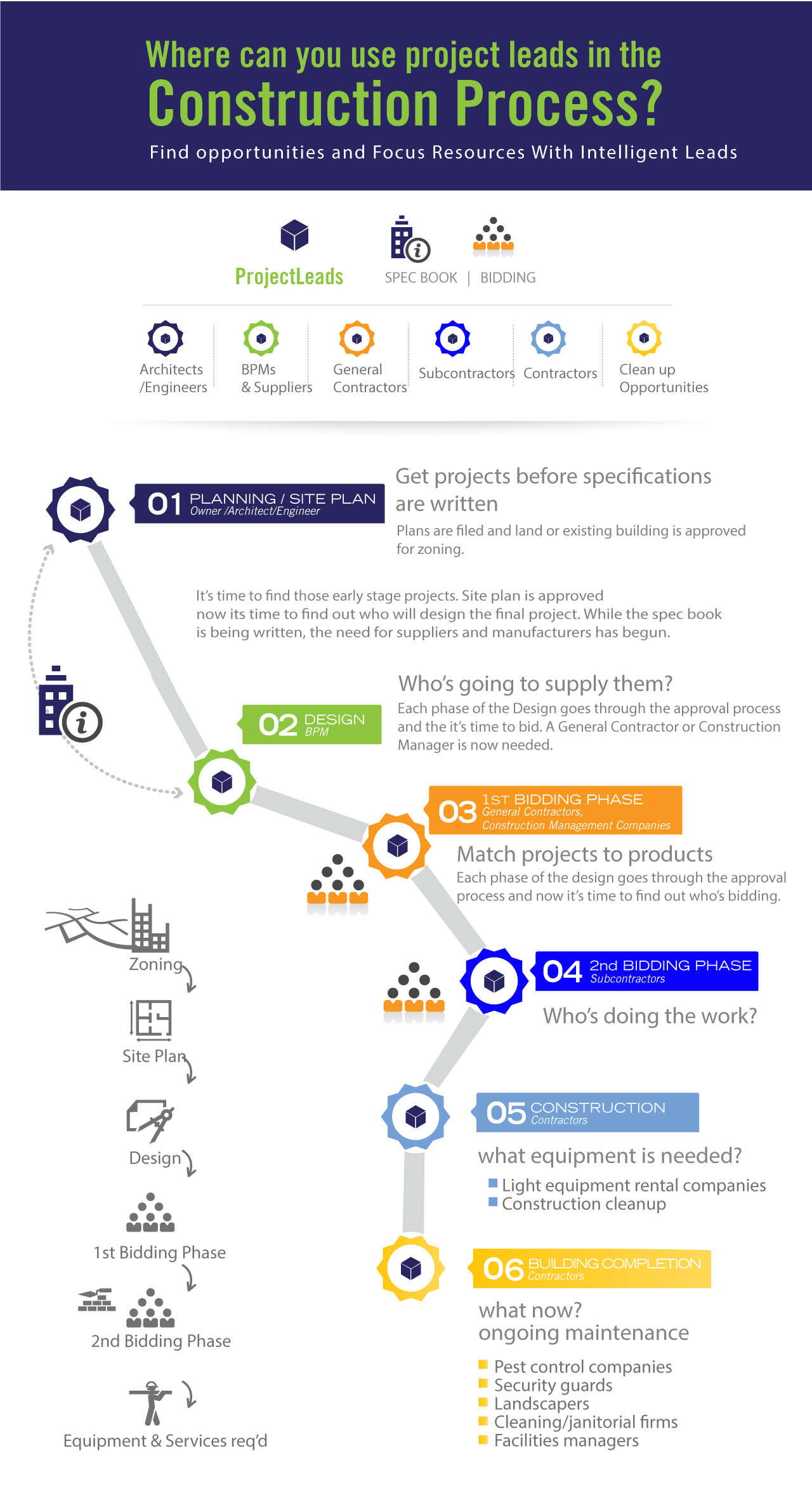 An infographic look at using project leads in the different parts – Construction Timeline