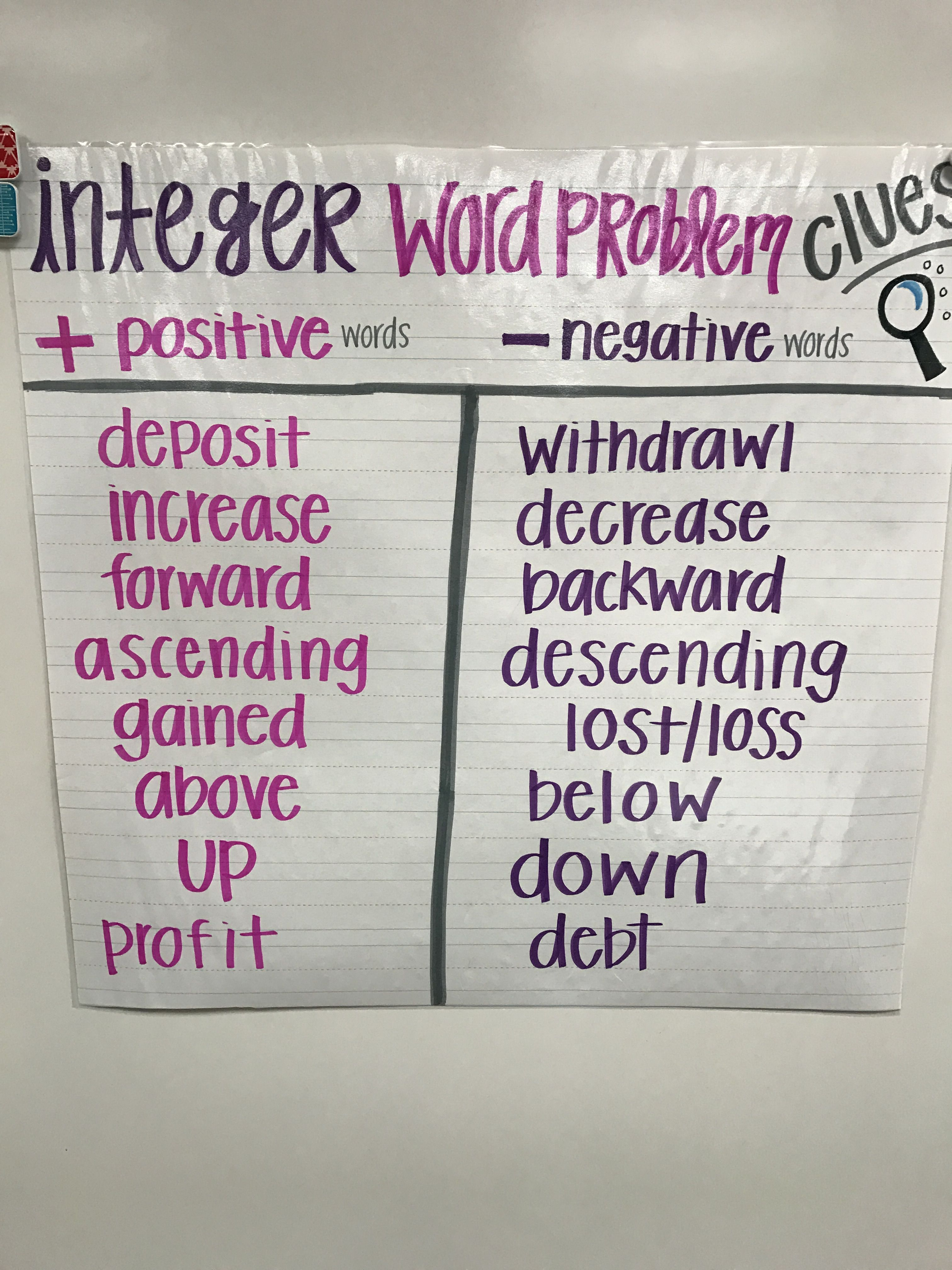 small resolution of Integer word problems