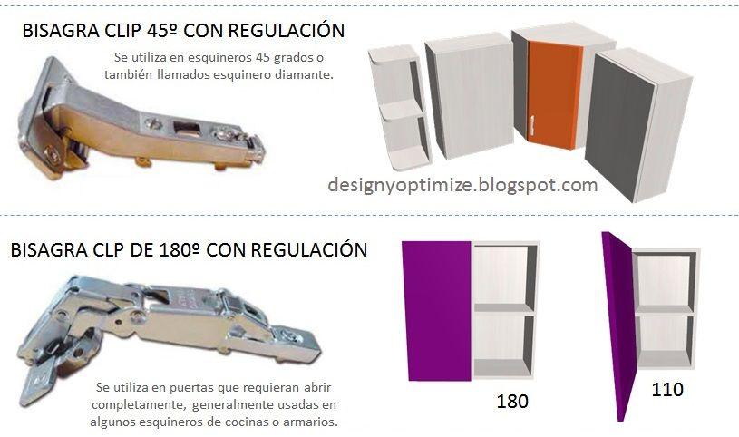 Diseño De Muebles Madera: Tipos Bisagras Para Muebles de Cocinas y ...