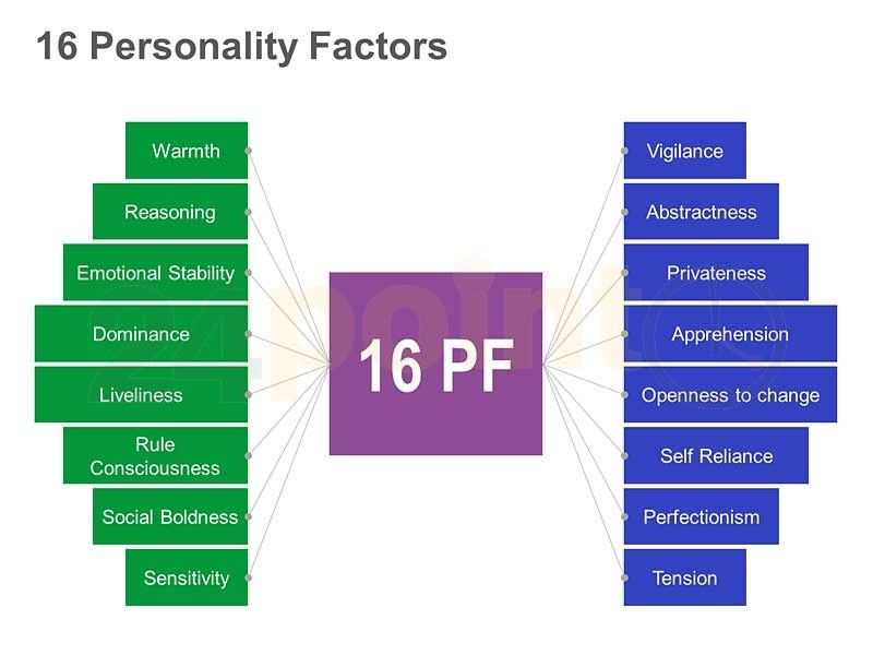 mindmap of the 16 personality factors concepts infographics