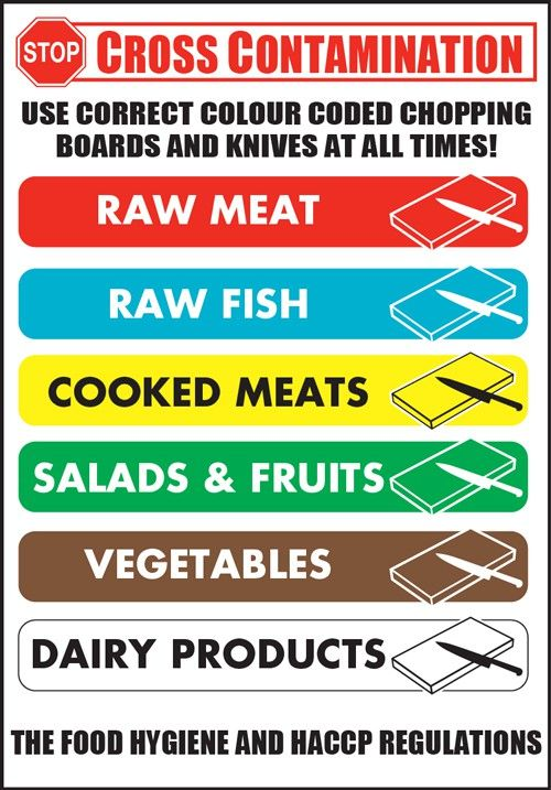 Chopping Board Color Coding Google Search Food Safety In 2018