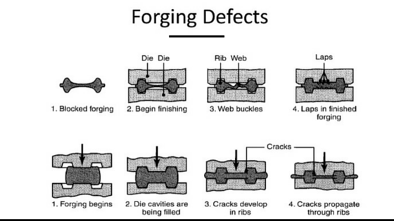 when forging process begins defects are common problem experienced by leading manufacturers here we will discuss on forging defects in brief and
