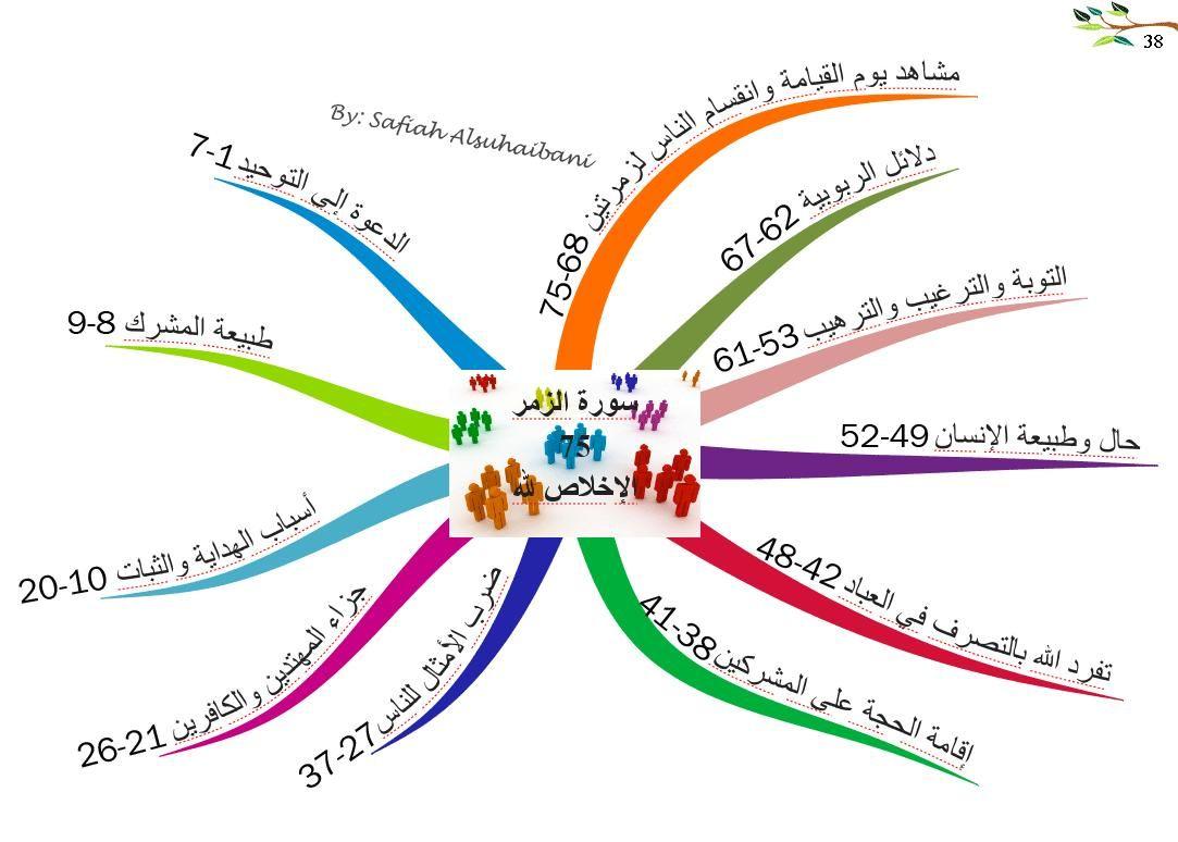 الخرائط الذهنية لسور القرآن الكريم صورة الزمر Quran Mind Map Map