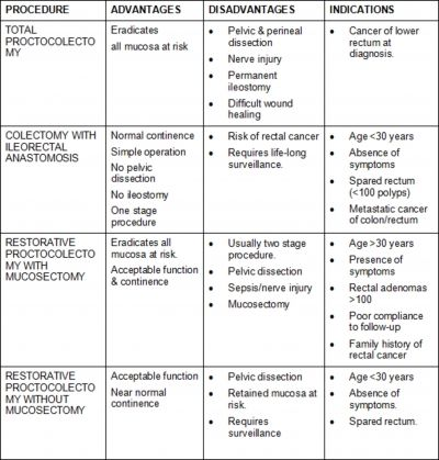 Internet Scientific Publications Colectomy Scientific Publication Gastrointestinal Disorders