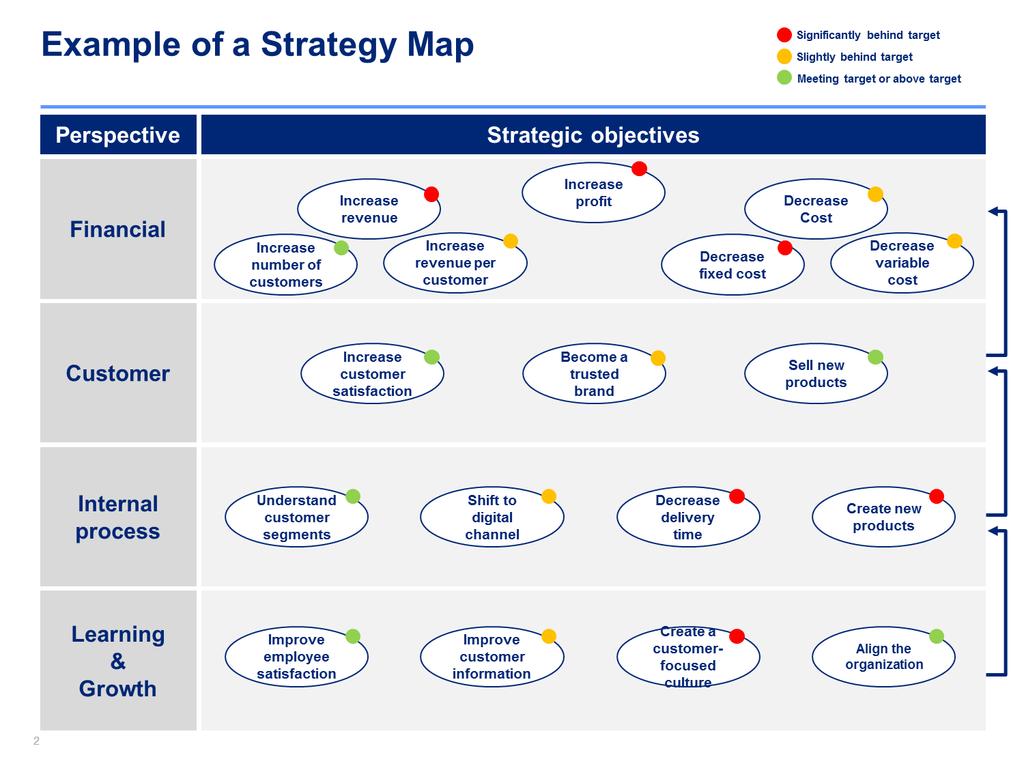 Strategic Plan Template Strategy Map Business Management Strategic Planning