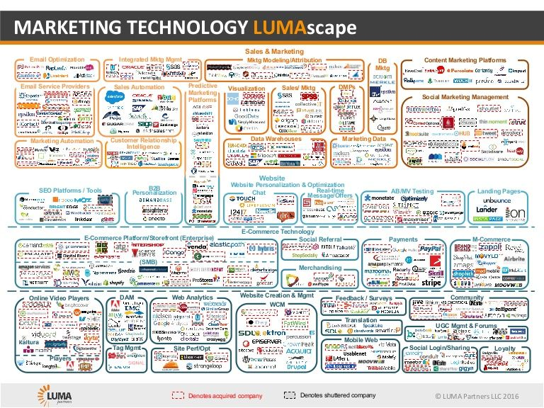 A Complete Guide To Every Venture Capital Firm Doing Digital - Digital advertising map luma 2016 us