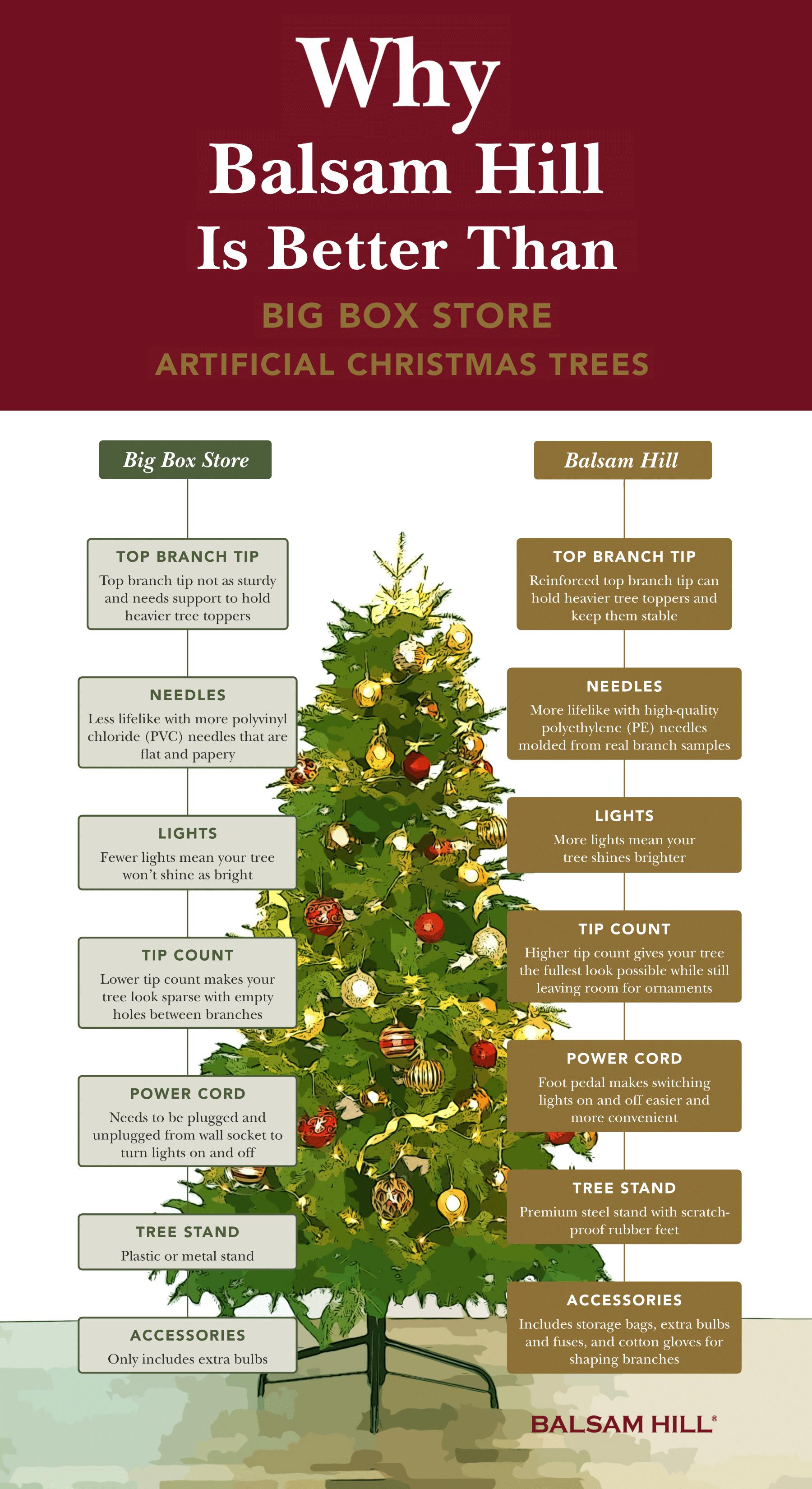 Christmas Tree Review Big Box Store Trees Vs Balsam Hill Trees Balsam Hill Trees Balsam Hill Christmas Tree