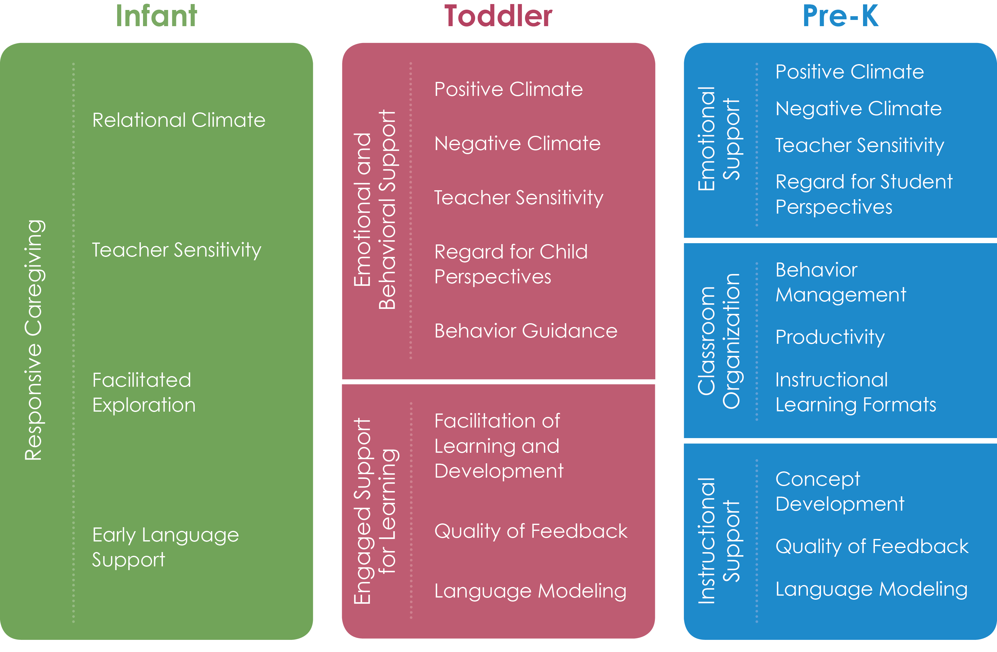 Class tool domains and dimensions teachstone teachers corner the classroom assessment scoring system class is broken down into this list of class dimensions of effective teacher child interactions sciox Choice Image
