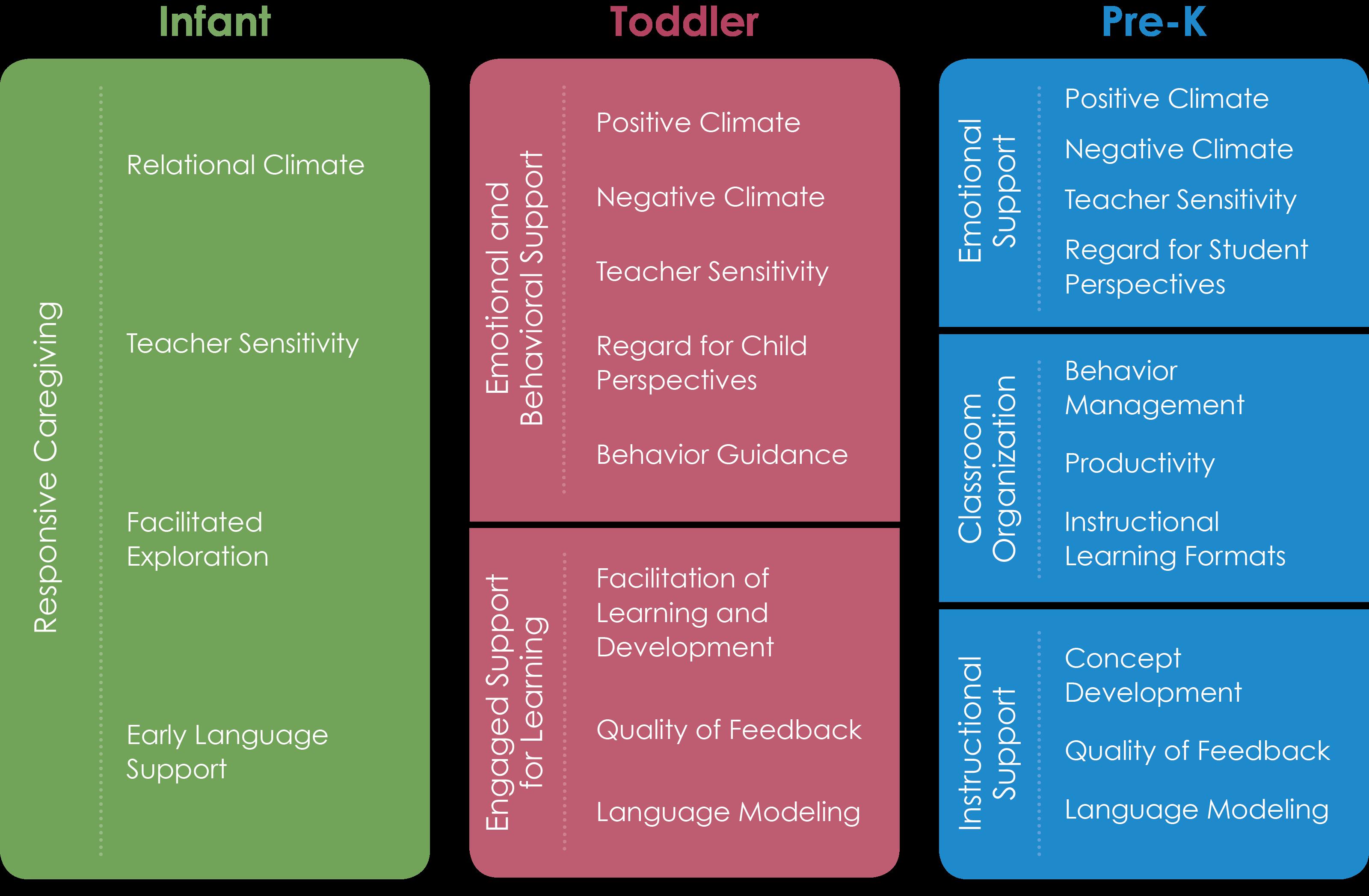 class tool domains and dimensions teachstone teacher s corner rh pinterest com Teacher Icon Classroom Assessment Scoring System