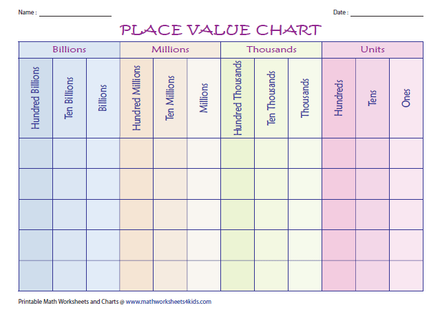 Place Value Charts Billions  Place Value Worksheets