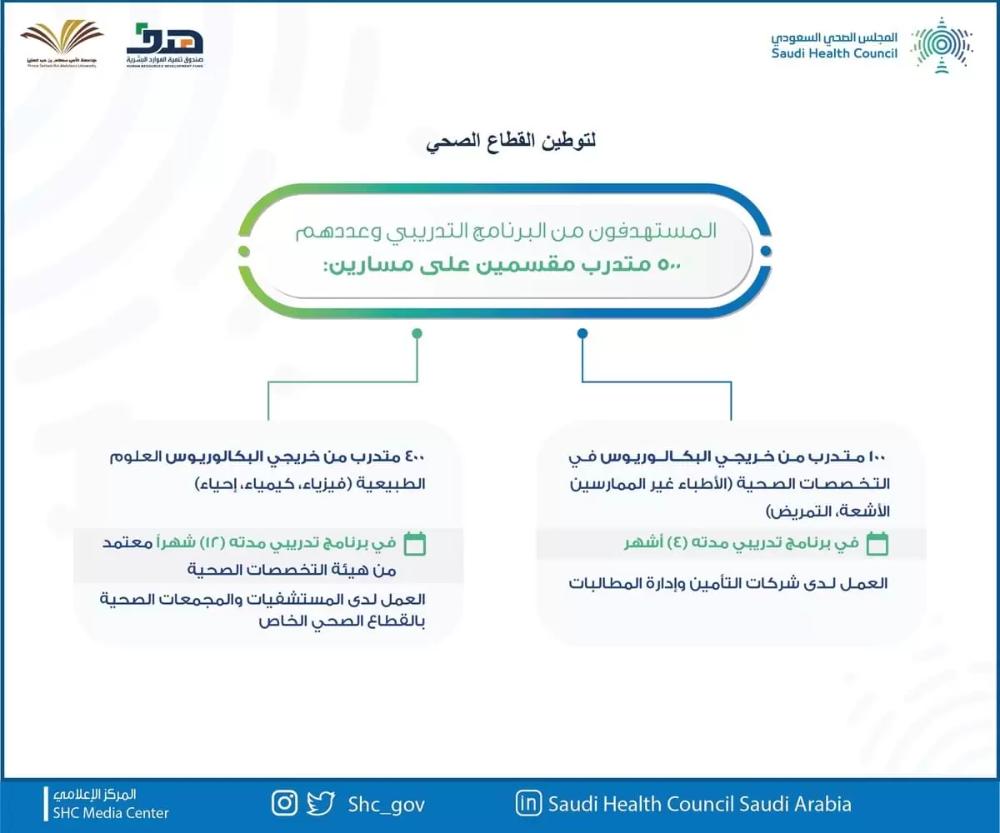 برنامج تأهيل وتوظيف 500 مستفيد من هدف والمجلس الصحي خبرنا Public Ios Messenger
