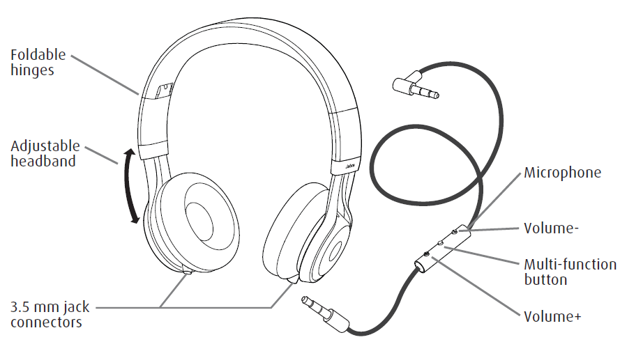 Image result for parts of a pair of headphones diagram