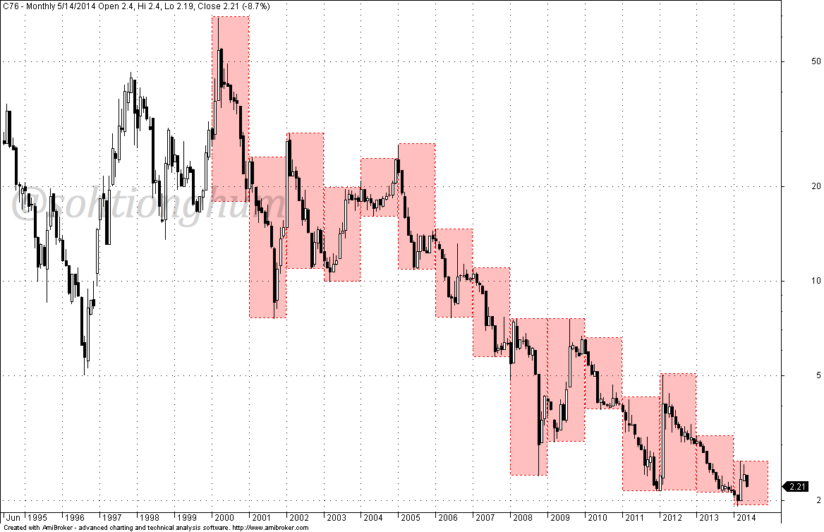 Long term monthly chart of Creative Technology showing its ...
