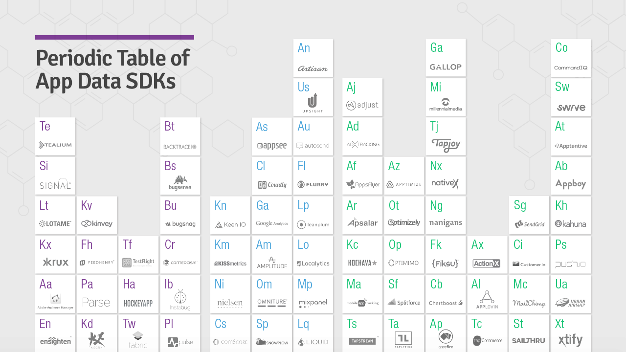 The periodic table of app data sdks the ecosystem of service the periodic table of app data sdks the ecosystem of service providers that can help urtaz Image collections