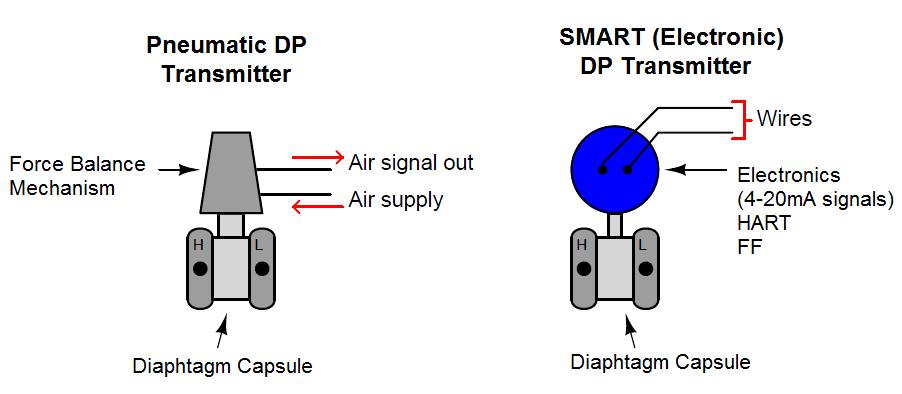 Basics Of Differential Pressure Transmitters Control Automatas