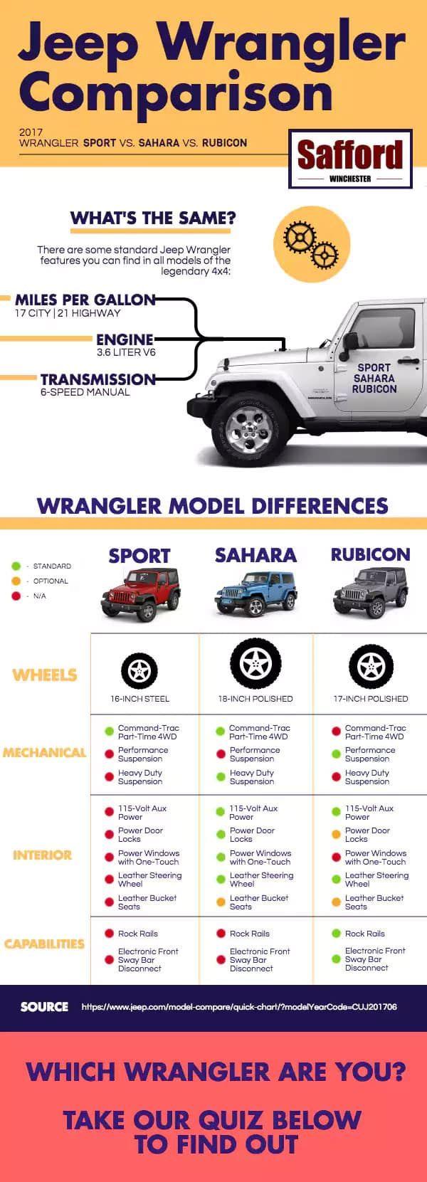 Best Jeep Wrangler For You Sport Vs Sahara Vs Rubicon Comparison Best Jeep Wrangler Jeep Wrangler Unlimited Sahara Jeep