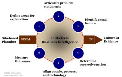 Full Circle Business Intelligence
