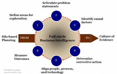 Full Circle Business Intelligence Business Intelligence Problem Statement Business