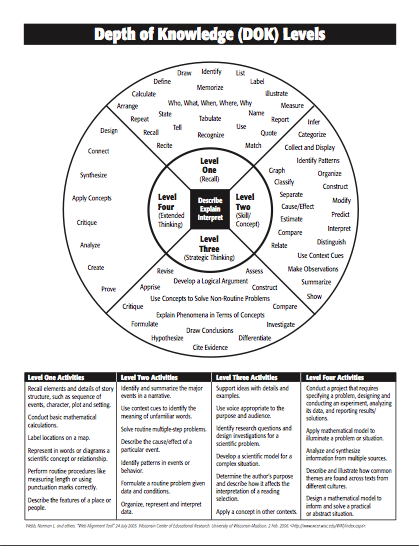 DOK- Depth of Knowledge,Blooms taxonomy and Manzano