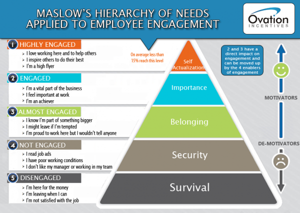 My position in maslows hierarchy of needs essay