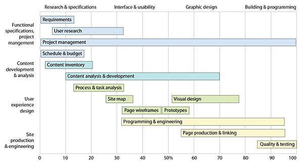 Generalized gantt chart showing the typical phases of  web site design project also rh pinterest