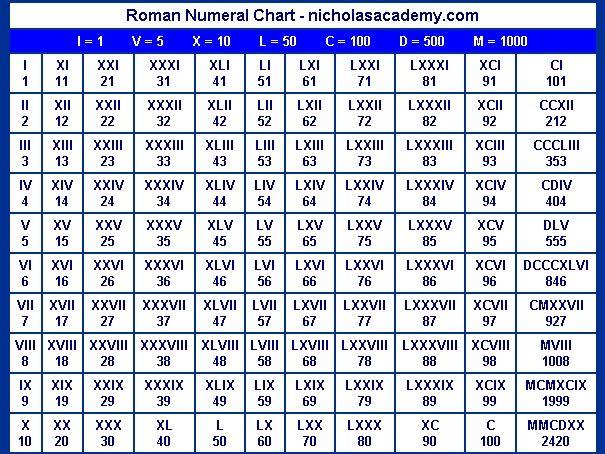 Romanchart Jpg 605 454 Con Imagenes Tabla De Numeros Romanos