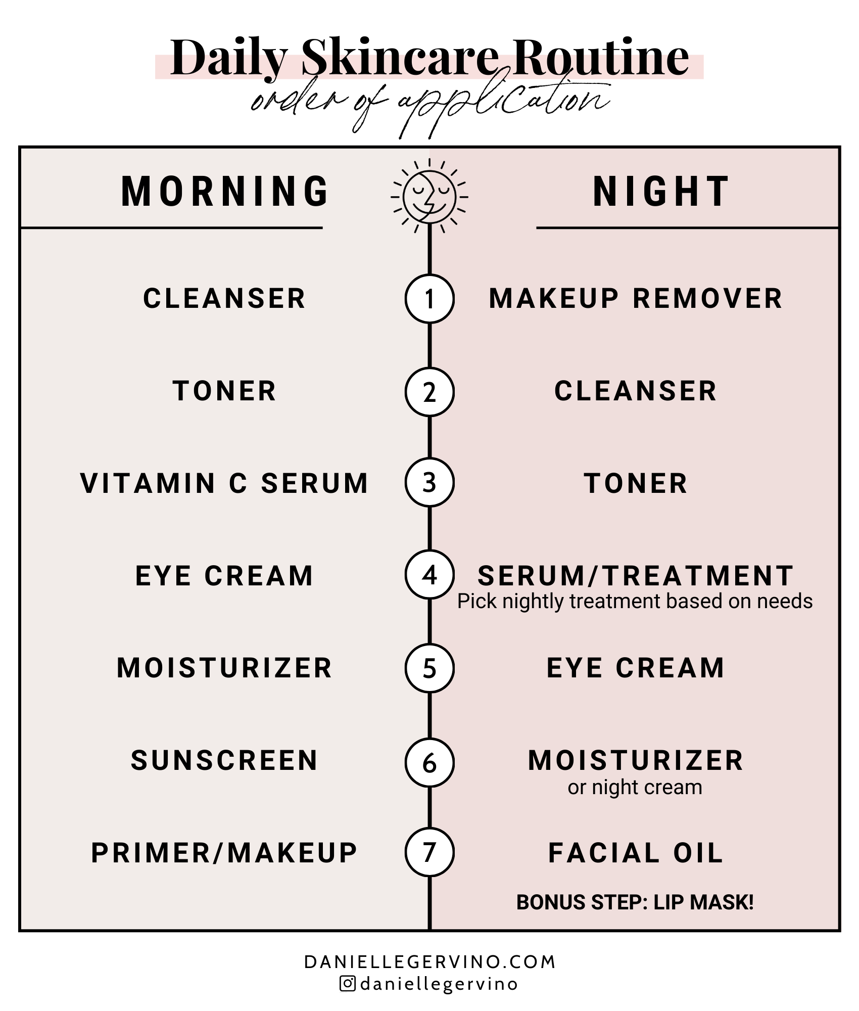 Simple Skincare Routine Order Of Application Skin Care Order Skin Care Routine Order Basic Skin Care Routine