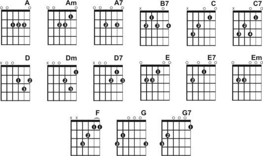 Guitar guitar chords basic : Pinterest • The world's catalog of ideas