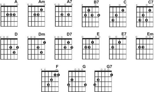 Ukulele : ukulele chords with finger placement Ukulele Chords With ...
