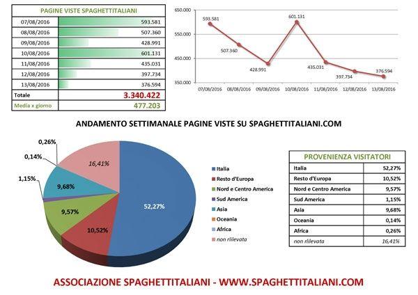 Andamento settimanale pagine viste su spaghettitaliani.com dal 07/08/2016 al 13/08/2016