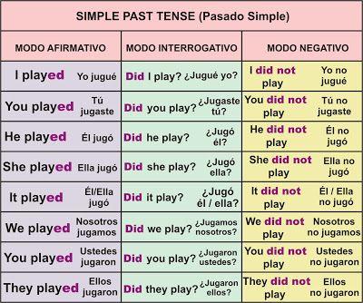 Estructura Gramatical Para El Pasado Simple En Ingles