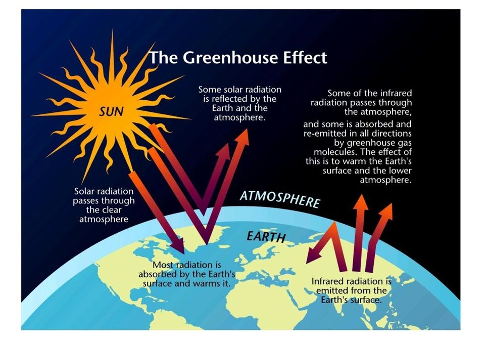 Greenhouse Effect Images