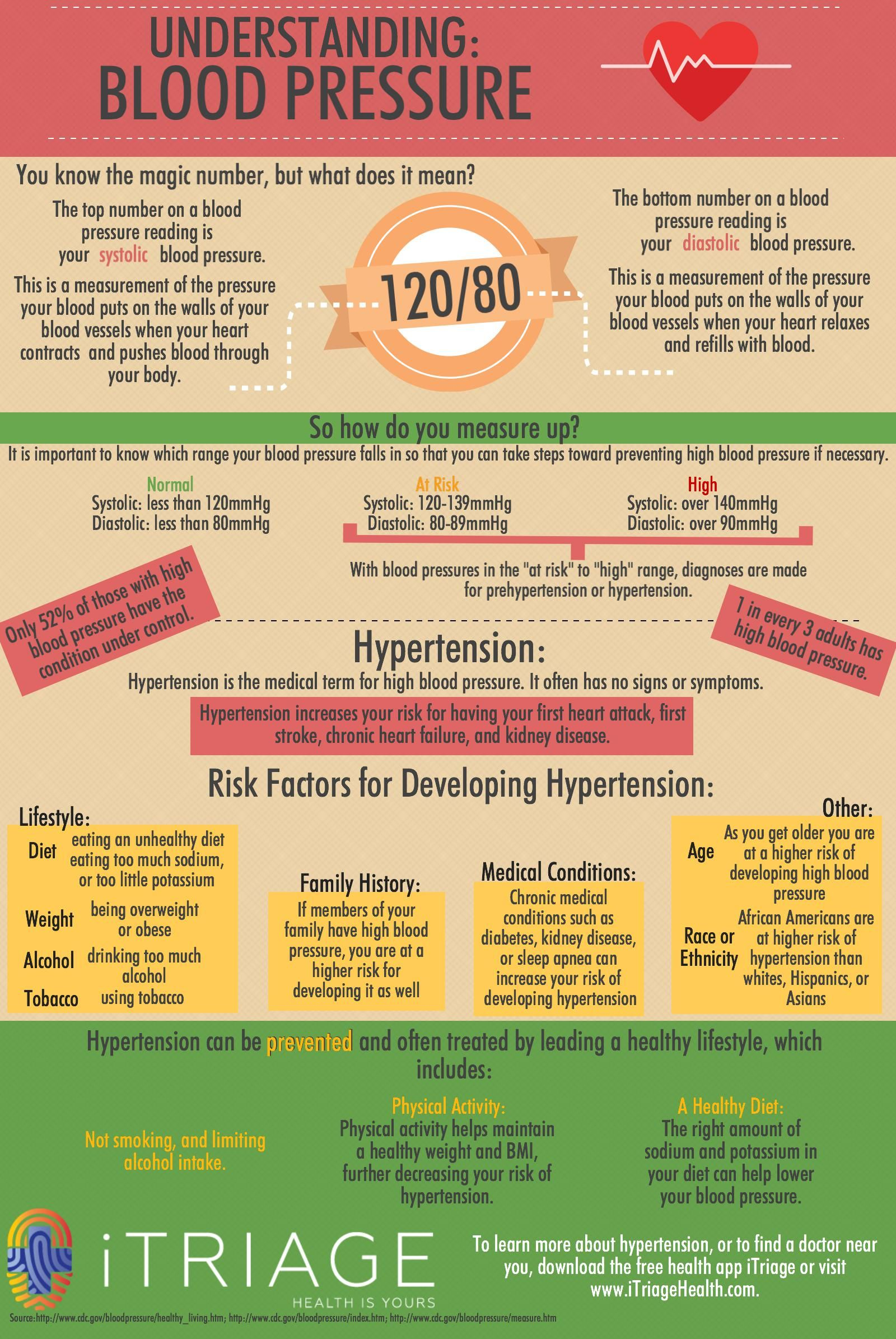 If hypertension is bothering you: pressure pills, names and uses 100