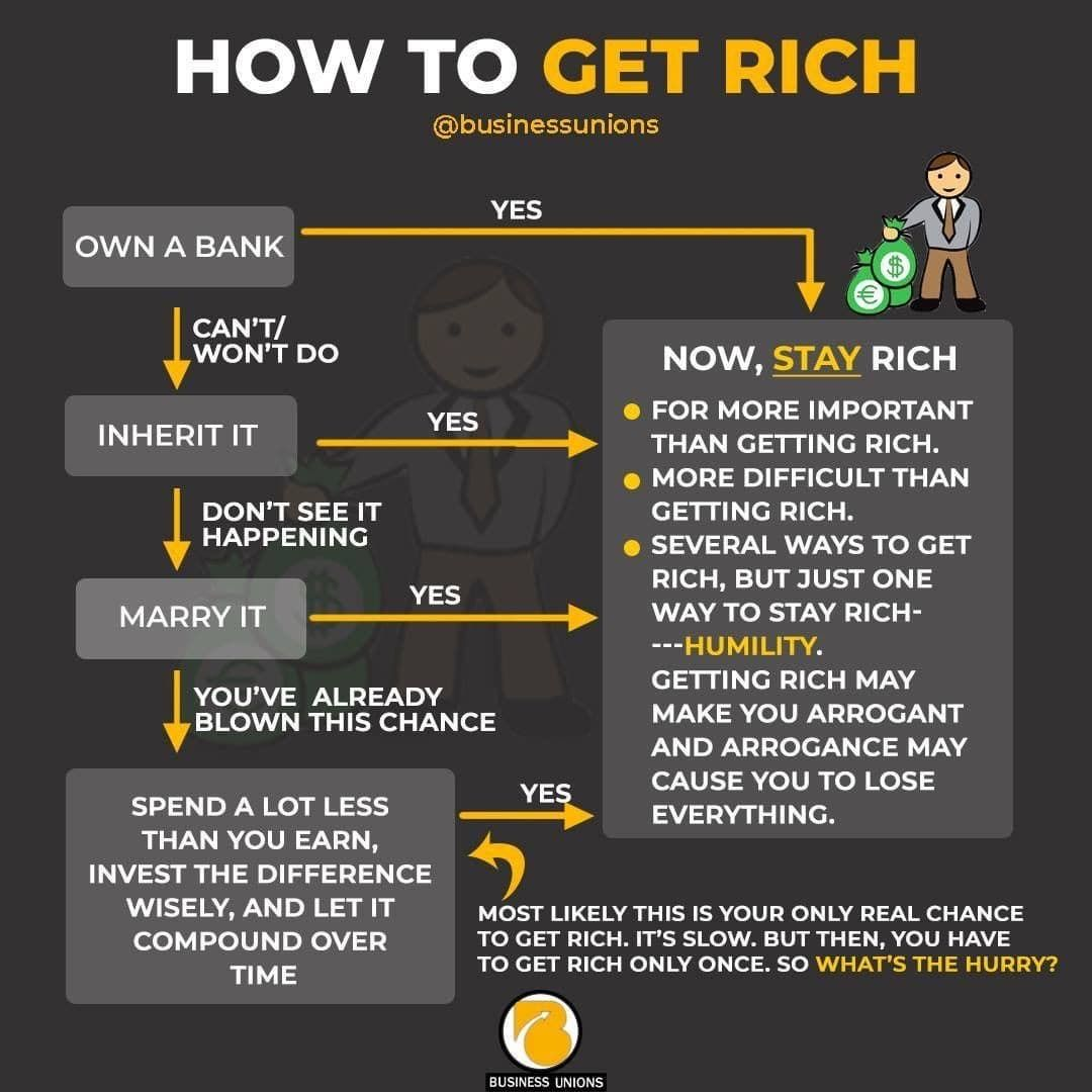 How To Get Rich Money Management In 2020 How To Get Rich Ways To Get Rich Money Management