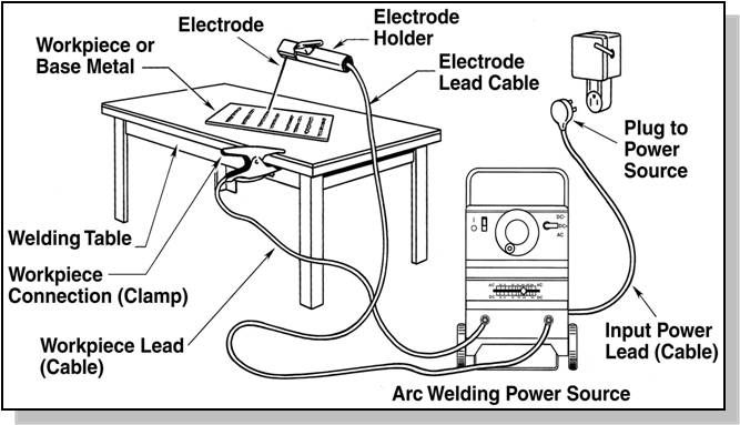 welding technology  set up smaw equipment