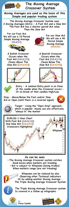 The Moving Average Crossover System Moving Averages Are Used As