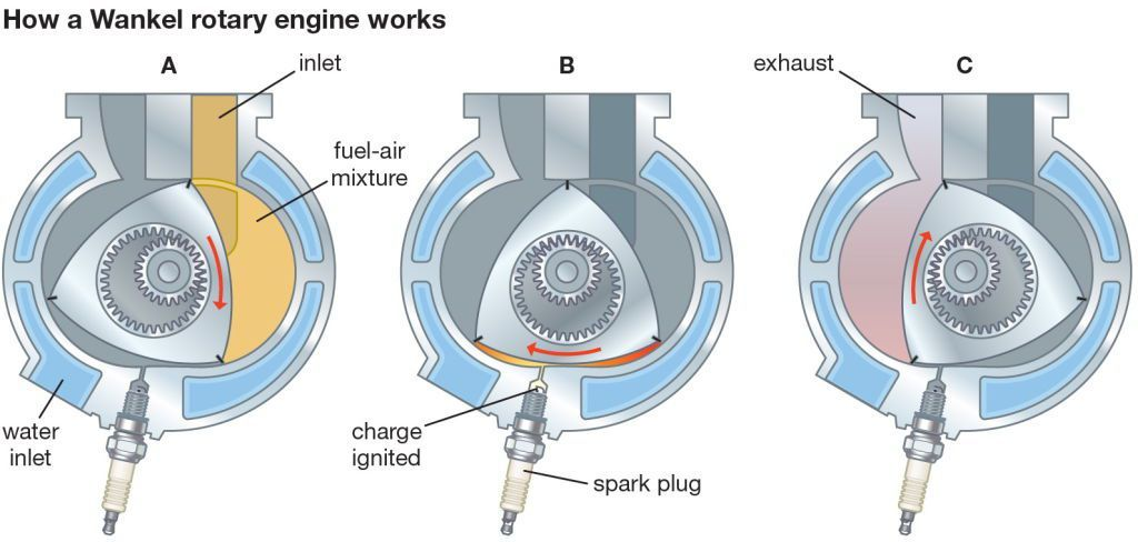 why car lovers are so mad for mazda's rotary engine revival mazda rx-7 engine diagram rotary engine internal diagram #8
