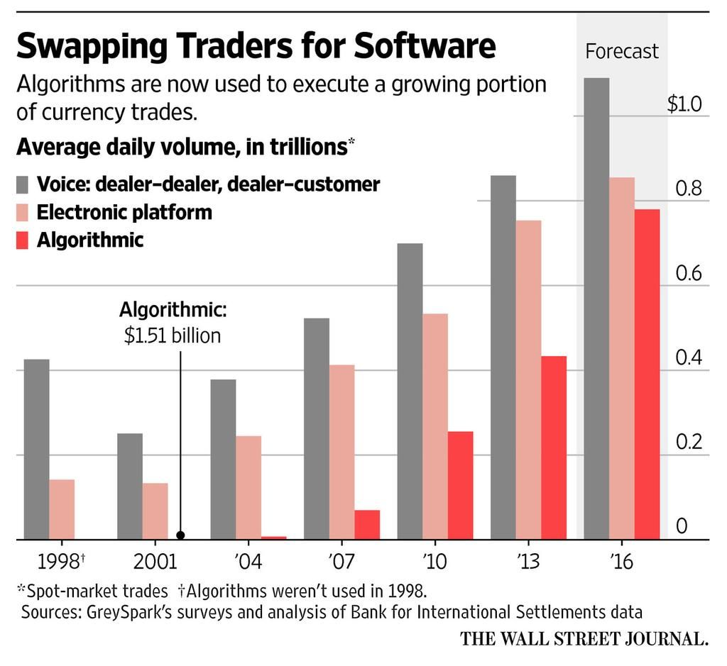 Wsj Graphics On Algorithm Scandal Trading