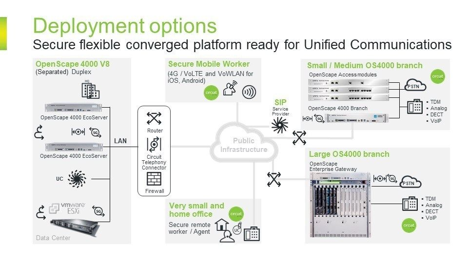 Communications Solutions From Unify Unified Communications