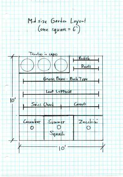 Vegetable Garden Layout How To Guide - Veggie Garden Layout For (4' X 4') And (10' X 10') Garden Bed
