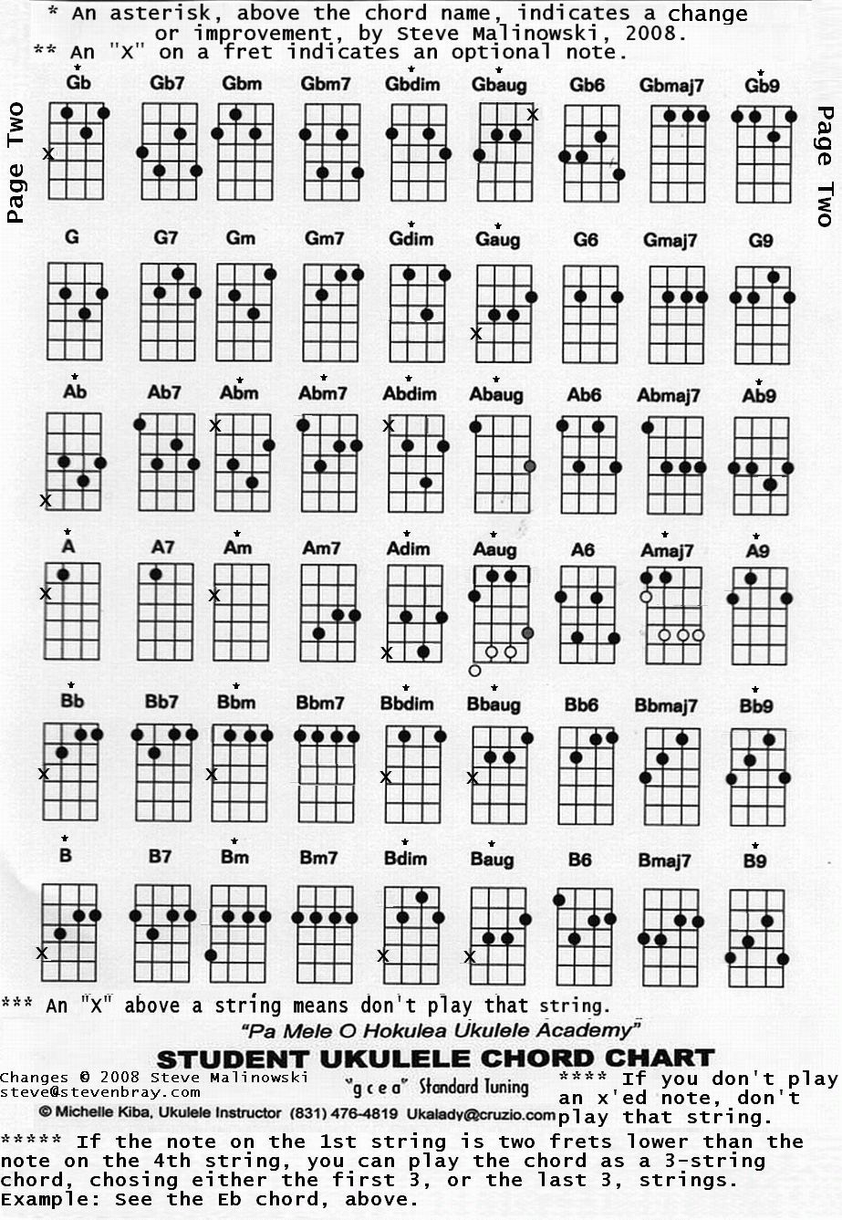All the chords on the ukulele page 2 playing the ukulele all the chords on the ukulele page 2 hexwebz Gallery