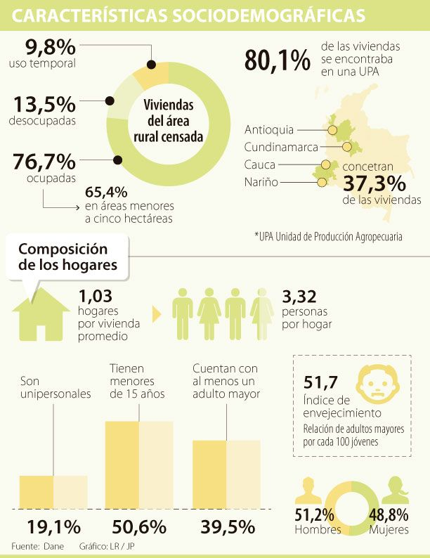 Censo Agropecuario da cuenta de un bajo relevo generacional