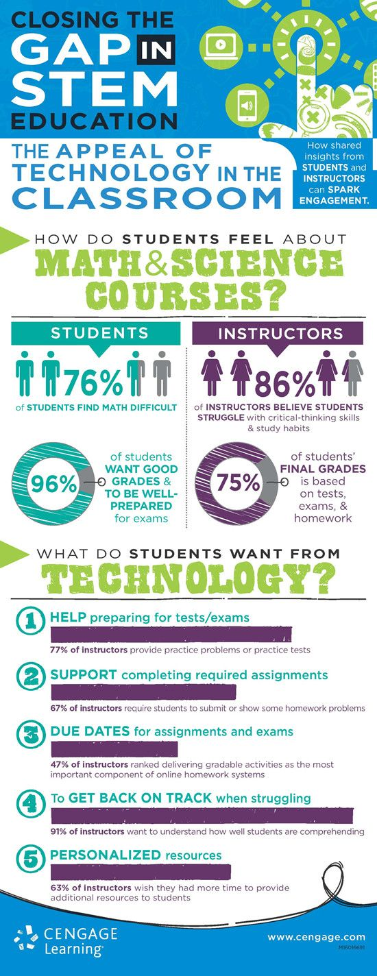 Closing the Gap in STEM Education Infographic - http://elearninginfographics.com/closing-gap-stem-education-infographic/